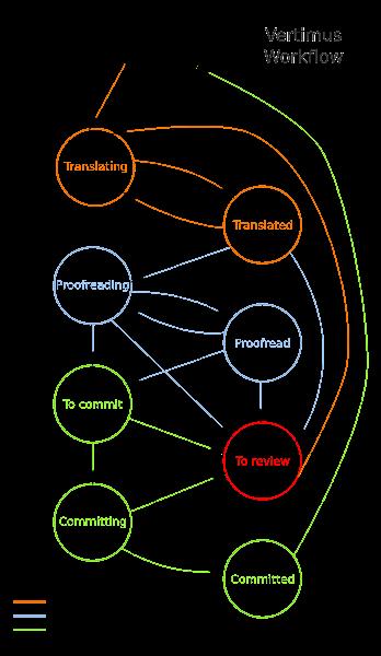 Vertimus Workflow