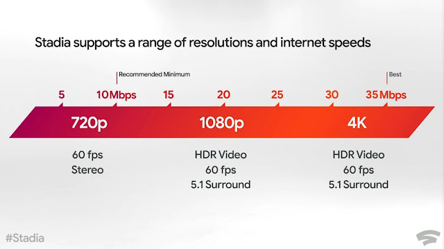 Stadia supports internet speed and resolutions