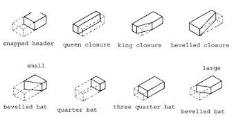 Brick work -Tech Net Edge