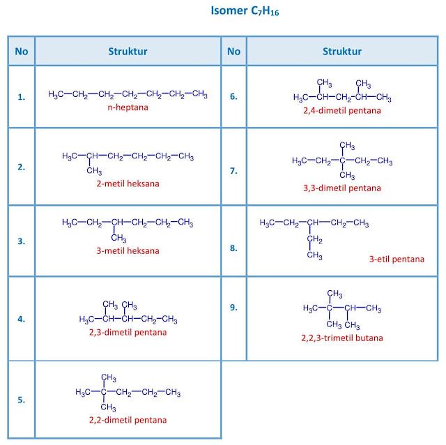 isomer C7H16 - heptana