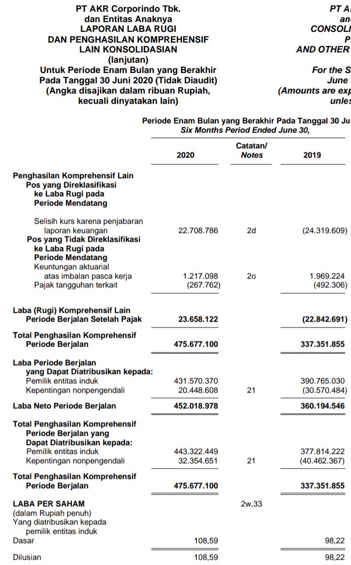 Laporan keuangan laba bersih per saham AKRA kuartal 2 2020