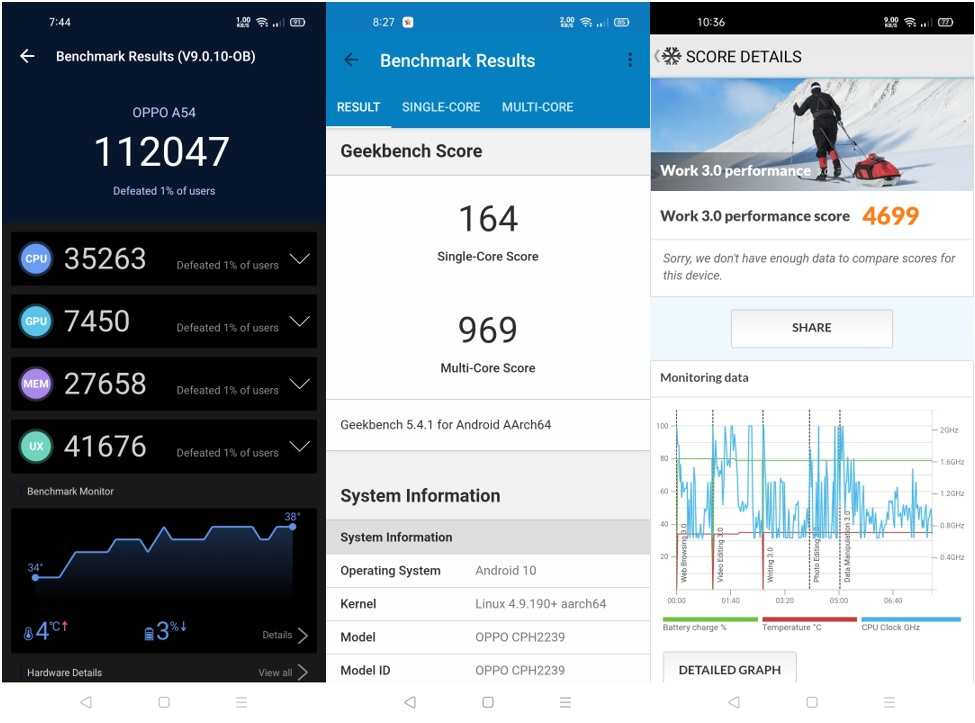 OPPO A54 AnTuTu, Geekbench and PCMar Results