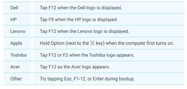 Tombol untuk masuk BIOS semua merk laptop | Gaptogeek