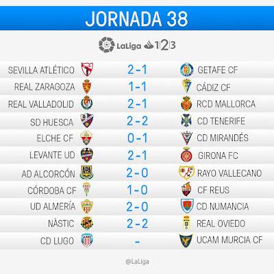 LaLiga 1|2|3 2016-2017: Jornada 38