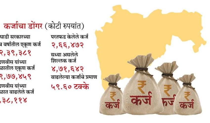 कर्जबाजारी 'महाराष्ट्र माझा'
