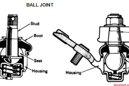 Mengenal Ball Joint (Fungsi, Komponen, Cara Kerja)