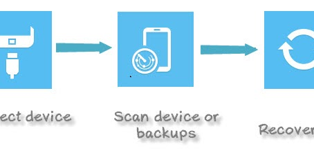how to turn off data backup on galaxy s7