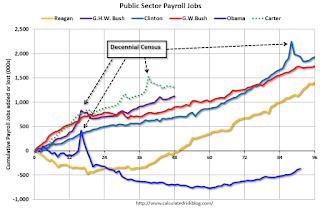 количество рабочих мест созданных в государственном секторе