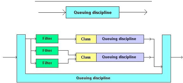 Gambar 40. Queuing Disipline