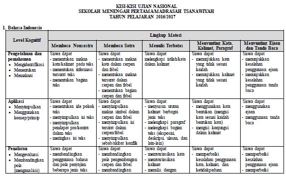 Contoh Format Kisi Kisi Soal Ujian Nasional Un Smp Mts 2017 Tahun Pelajaran 2016 2017 Contoh