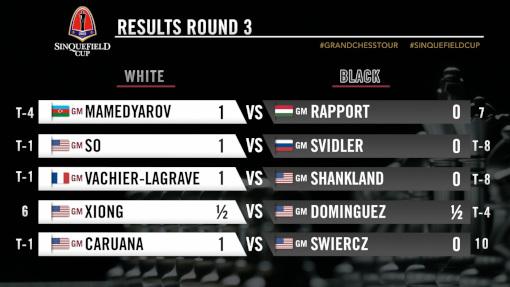 Les résultats de la ronde 3