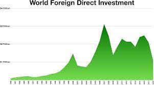 الاستثمار الأجنبي ونقل التكنولوجيا إلى الدول النامية
