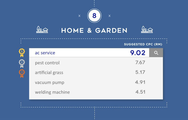 Most expensive keywords for Home & Garden in Malaysia