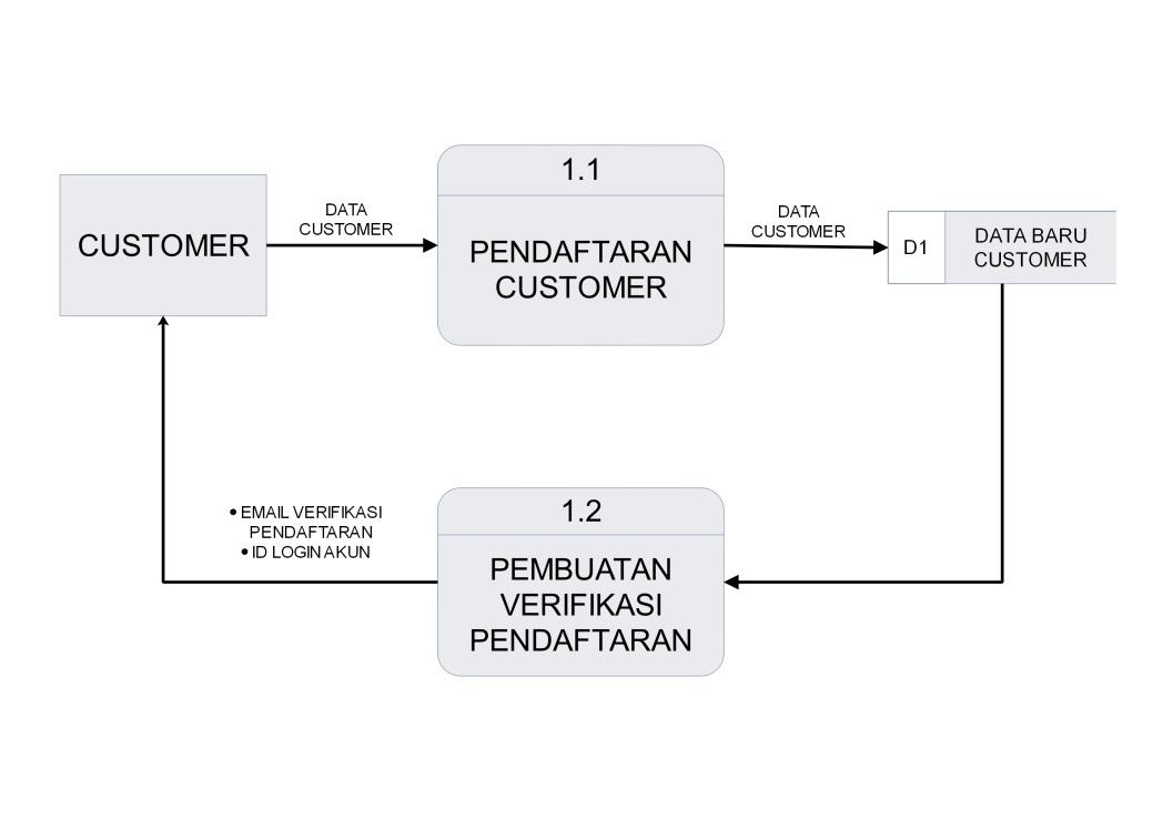 Analisis perancangan sistem rancangan data flow diagram data flow diagram level 2 pendaftaran ccuart Choice Image