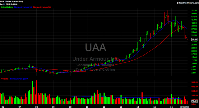 Under Armour stock price chart monthly