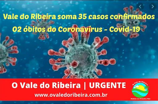 O Vale do Ribeira soma 35 casos confirmados e 02 óbitos do Coronavírus - Covid-19