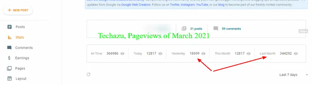 Pageviews of techazu,31st March 2021