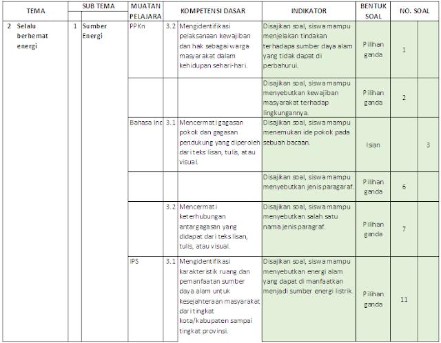 Kisi-kisi PAS Kelas 4 SD/MI: Tema 2