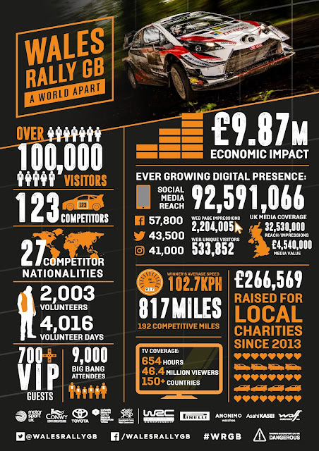 Wales Rally GB Infographic