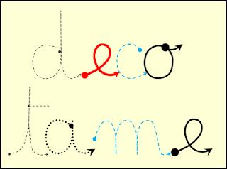 la graphie, le tracer des lettres cursives