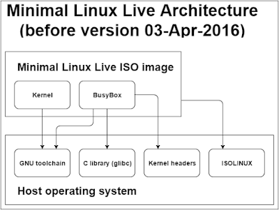 Minimal Linux Live - component architecture before version 03-Apr-2016