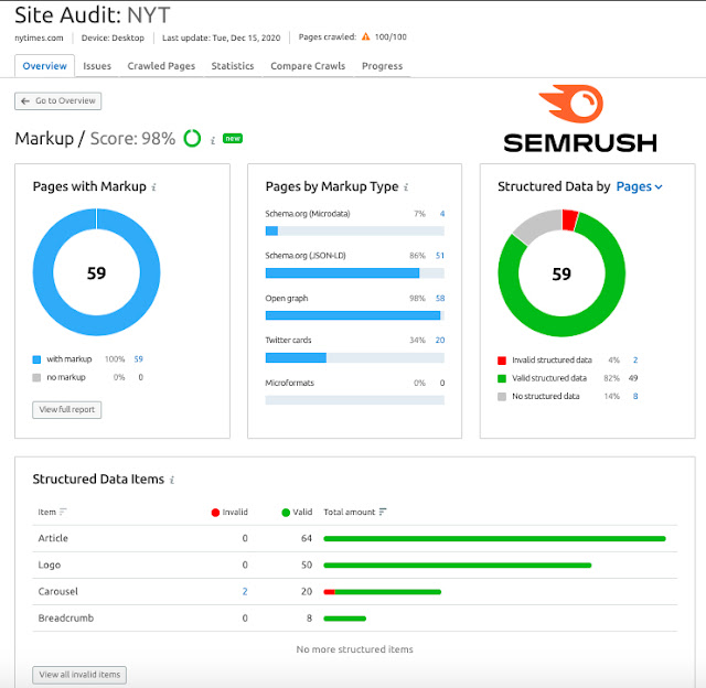 Semrush's 2020 Updates Prepared for 2021 and Beyond! The Perfect Content Marketing Toolkit [RJOVenturesInc.com]