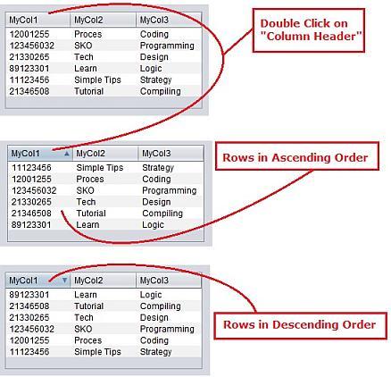 jTable Column Sorting in Java