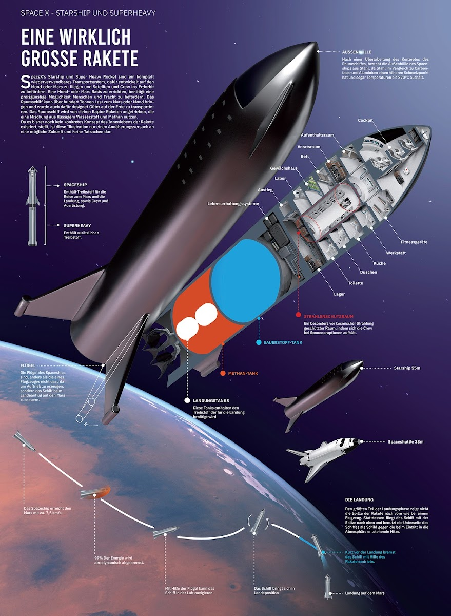 SpaceX Starship cutaway diagram by Julian Schindler - overview