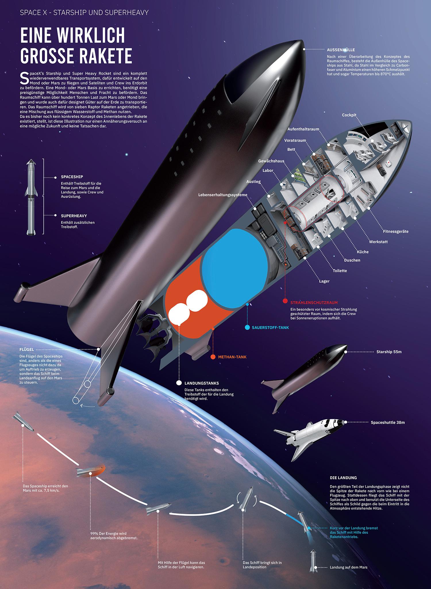 Cutaway diagram of SpaceX Starship | human Mars