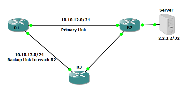 an ip sla is configured to track the status of primary link in case primary link fails r1 should reach the server using backup path r1 r3 r2 path