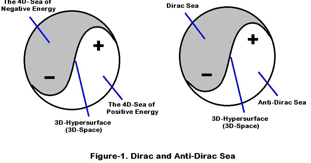 multidimensional world: What's Wrong with Dirac Sea's