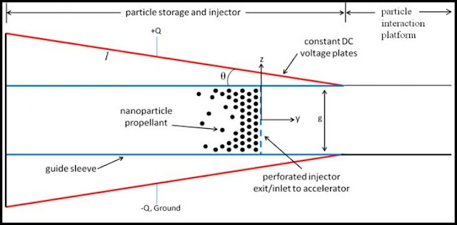 Geometry of tilted plate nanoparticle injector. Credit: University of Illinois Department of Aerospace Engineering