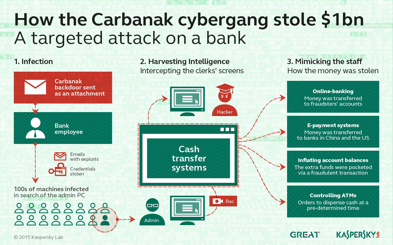 How the Carbanak cybergang stole $1B