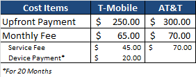 T-Mobile Value Plans vs. AT&T
