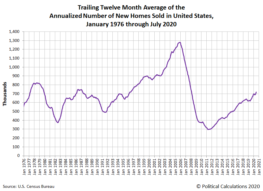 Trailing Twelve Month Average of Annualized Number of New Home Sales, January 1976 - July 2020