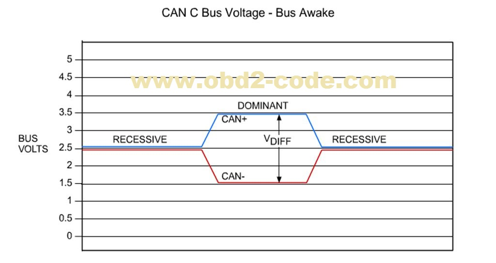 U0001-CAN C Bus circuit - Obd2-code
