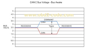 DTC U0001-CAN C bus circuit