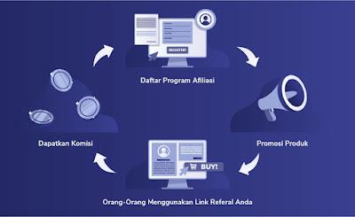 Mendapatkan Passive Income Dari Mempromosian Suatu Produk Atau Afiliasi Marketing