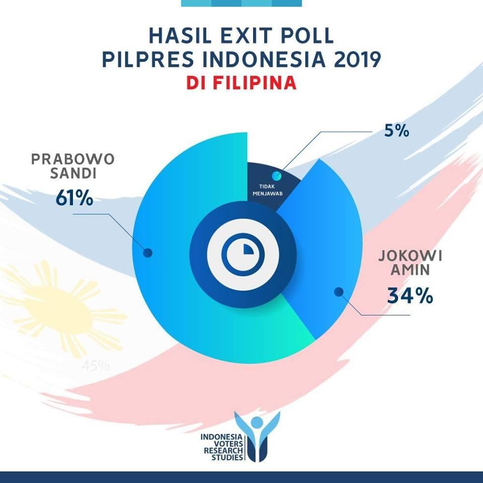 Hasil Exit Poll Luar Negeri Di Beberapa Negara Prabowo Sandi Menang Portal Islam