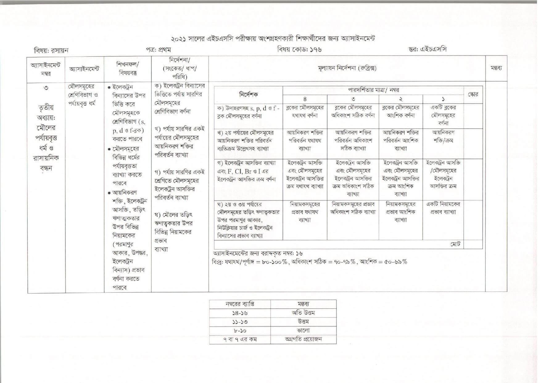 HSC 4th Week Chemistry Assignment