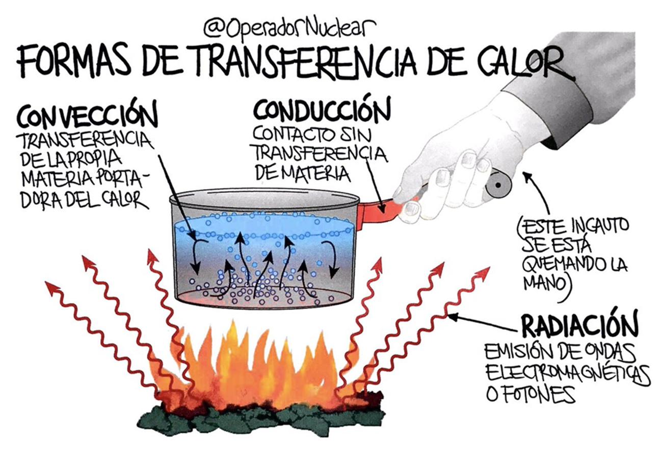 transferencia-de-calor