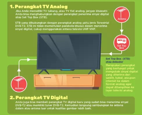 Cara Mengubah TV Analog Menjadi TV Digital-1