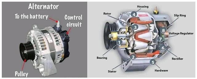 Alternator | Understanding the alternator | Principal of operation
