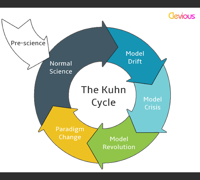 The Evolution of Science: The Kuhn Cycle - Clevious Discouse