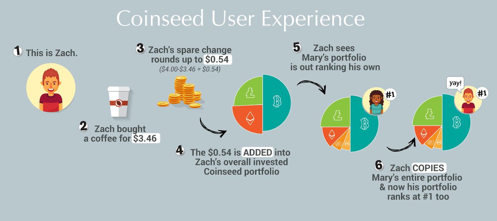 Coinseed - Investasi Mikro Dan Platform Manajemen ...