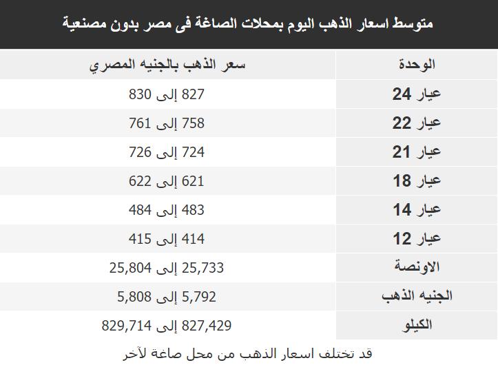 اسعار الذهب اليوم فى مصر Gold الاربعاء 11 مارس 2020