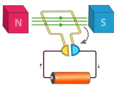 مبدأ العمل للمحرك الكهربائي
