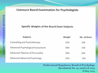 Table of Specifications for BLEPP - Psychologists