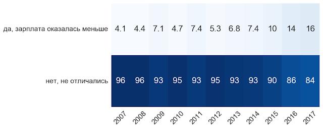 Зарплатные ожидания как метрики рынка труда
