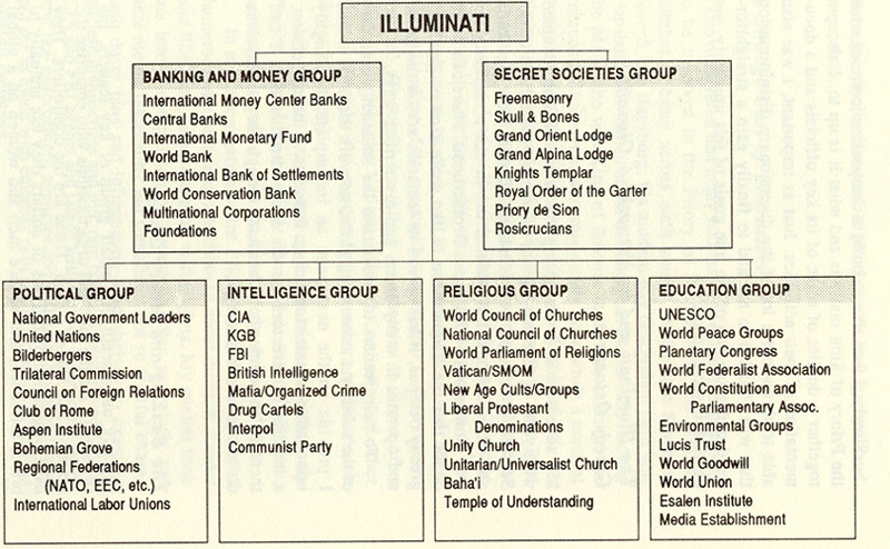 Illuminati Presence and Structure